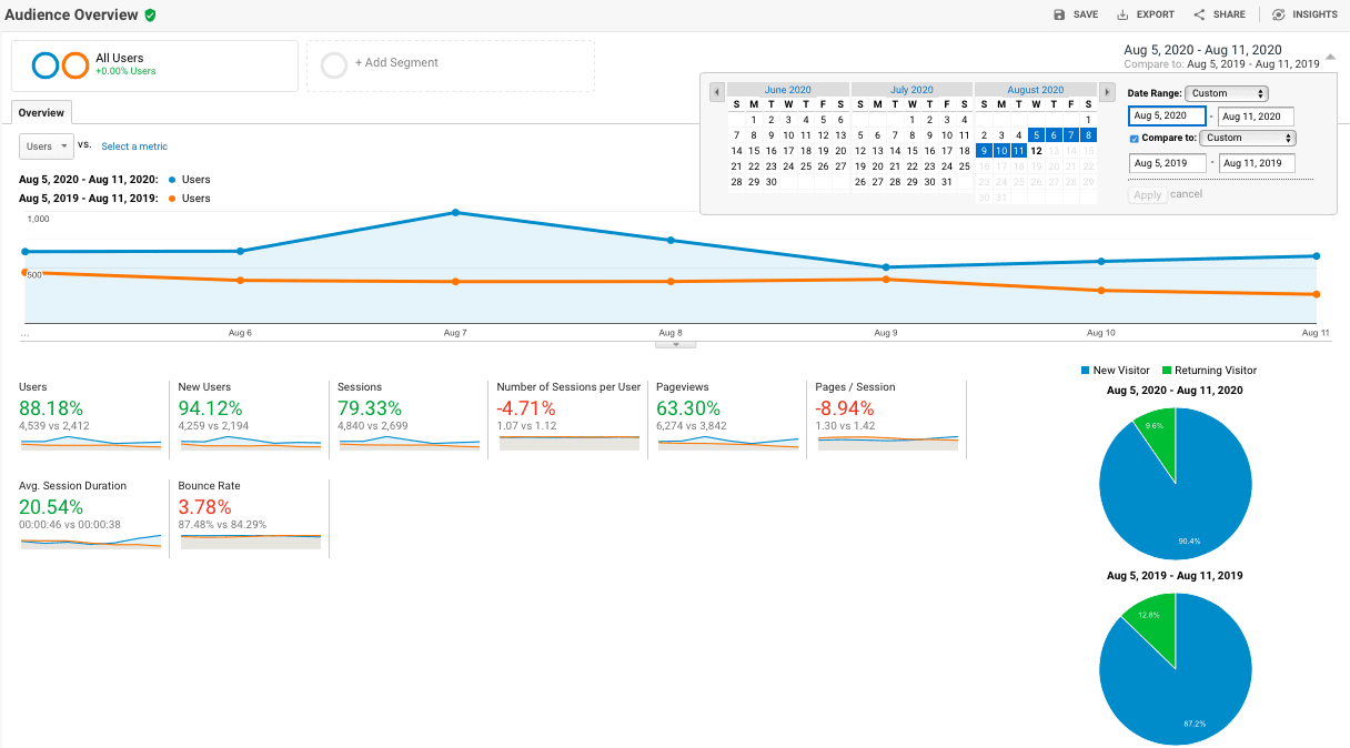 Google Analytics site traffic comparison report